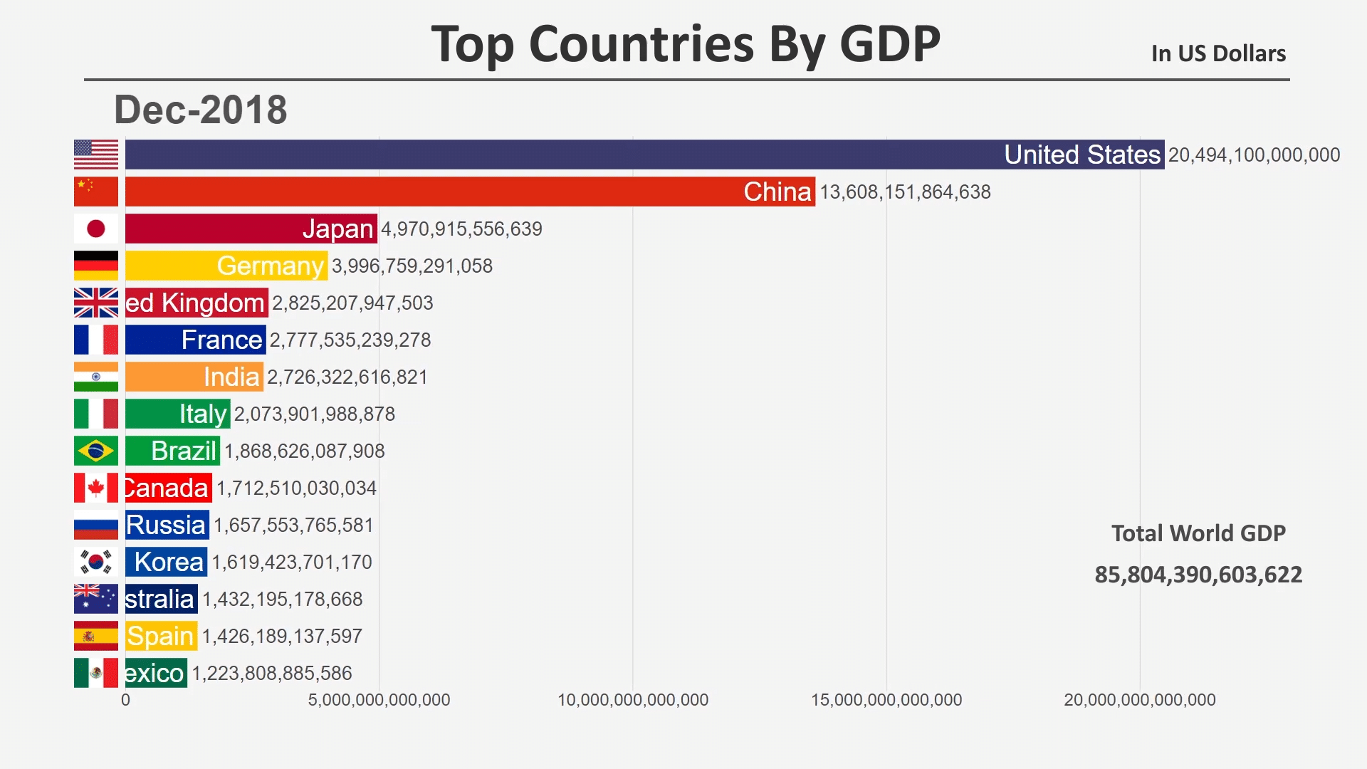 Топ-15 стран по ВВП (1960-2018)