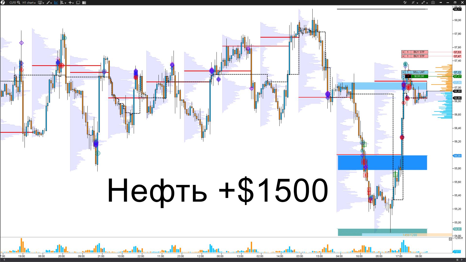Нефть CL - ПРОДАЖИ. +$1500