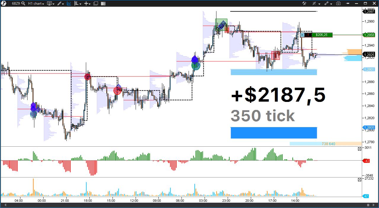 Торговый сигнал! | Продажи Фунта (6В). Потенциал +$2187,5 или 350 пунктов.