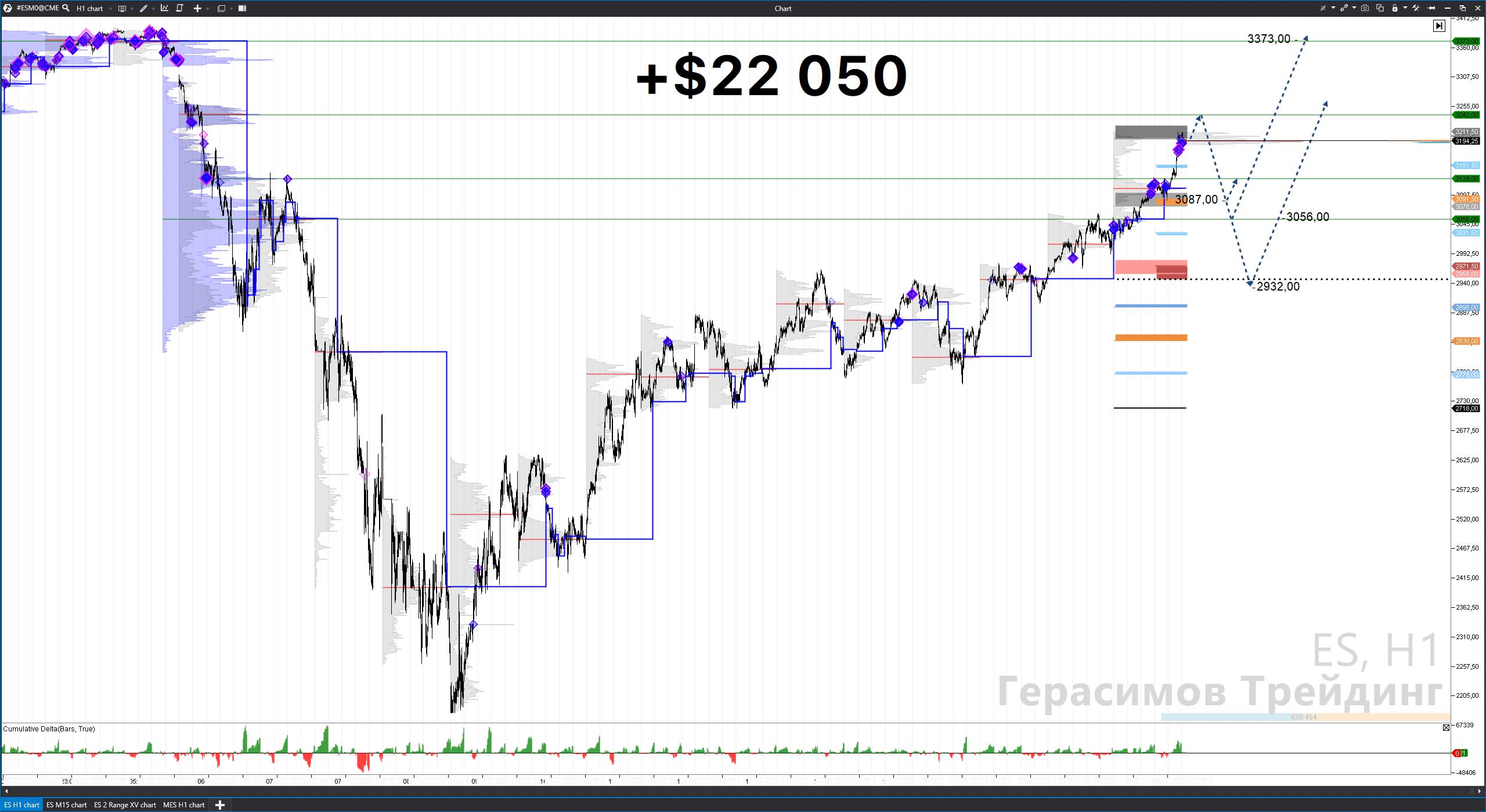 Герасимов Трейдинг. Торговый сигнал/рекомендация. +$22.000 на индексе S&P500 (ES). Как заработать?